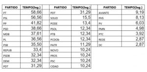 https://www.clickpb.com.br/media/filer_public/2f/59/2f59761a-5b73-4264-a76d-6f73d63c5e2d/tempo_de_tv_dos_candidatos.jpg
