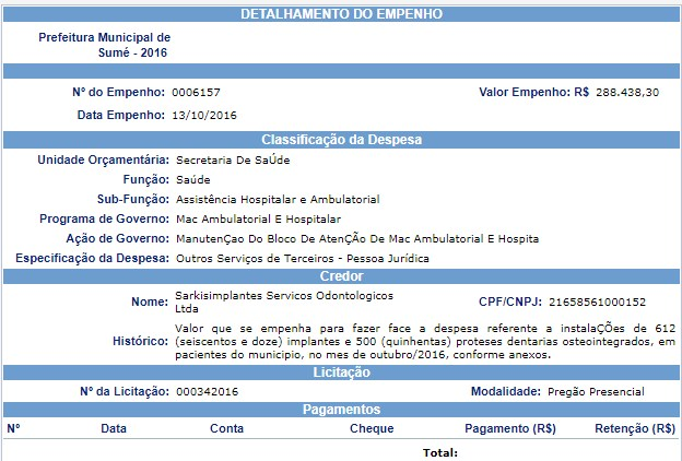 outubro EM SUMÉ: empresa mordeu R$ 7 milhões para implantar 12 mil dentaduras e ex-prefeito abocanha R$ 56 mil todo mês