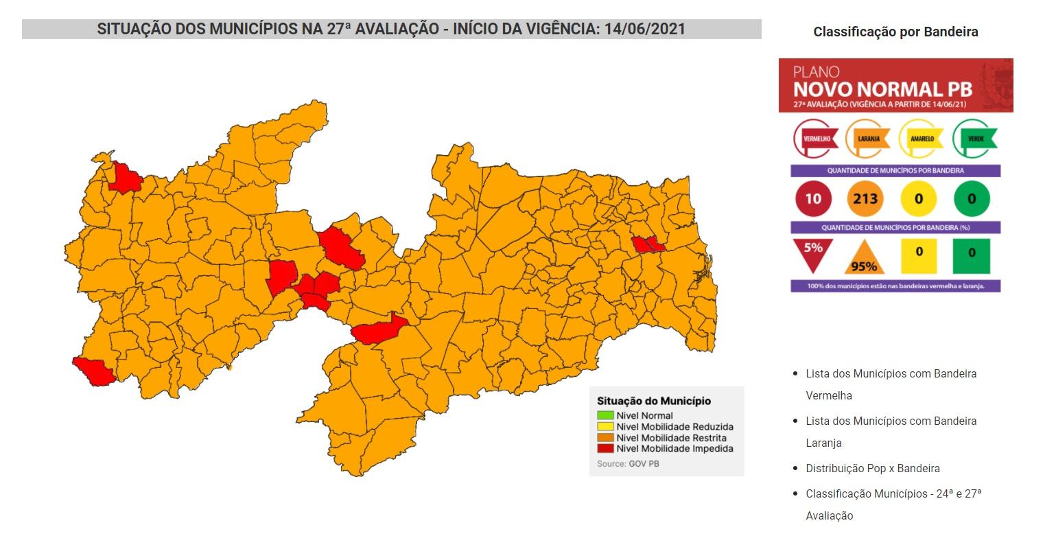 27 avaliacao novo normal pb pandemia paraiba - Mais de 60 municípios paraibanos evoluem na flexibilização para bandeira amarela na pandemia; Uiraúna continua com bandeira vermelha; VEJA.