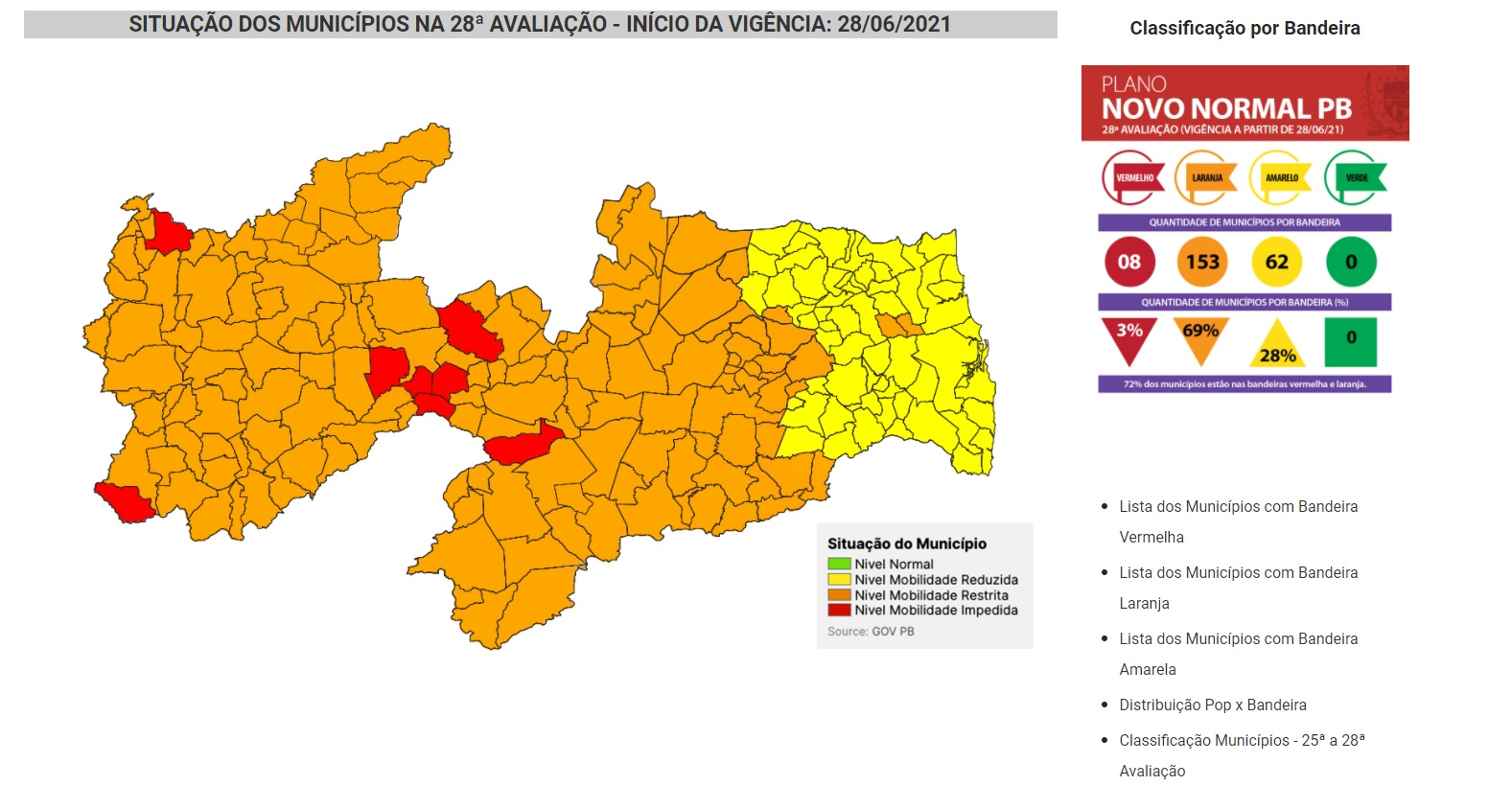 coronavirus 28 avaliacao novo normal pb - Mais de 60 municípios paraibanos evoluem na flexibilização para bandeira amarela na pandemia; Uiraúna continua com bandeira vermelha; VEJA.