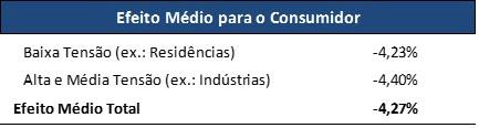 Resultado de imagem para Tarifa de energia fica 4,27% mais barata na Paraíba
