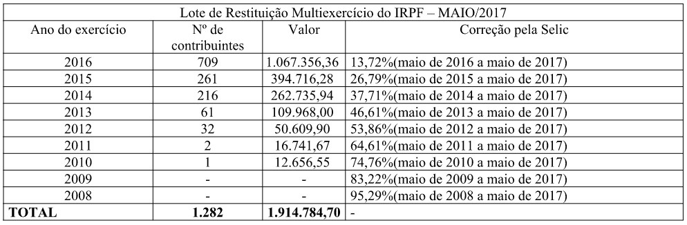 restituicao multiexercicio irpf - Restituição do Imposto de Renda totaliza quase R$ 2 milhões para contribuintes paraibanos