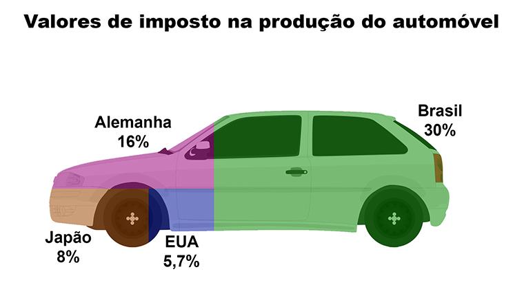 Gráfico demonstrativo